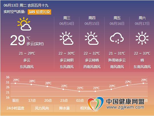 旅游天气 闷热的河南,都在期盼雨姑娘的到来吧