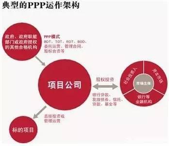 99ppp_ppp項目融資問題及與集團融資差異