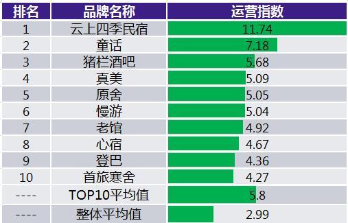 2017年5月中国住宿业客栈民宿品牌发展报告