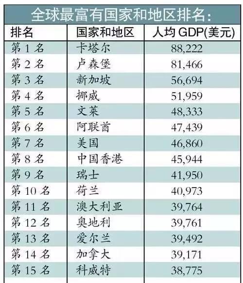 亚洲人均gdp排名_世界人均gdp排名