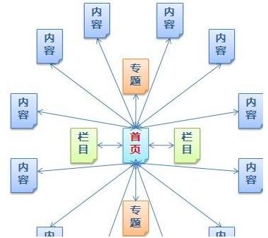 网站结构如何才能符合百度算法
