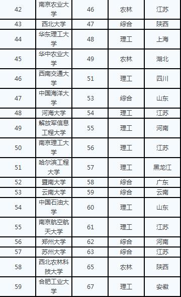 全国一本大学排名_全国排名前100的大学