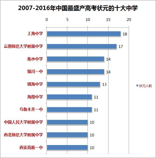 最新中国顶尖中学排行榜400强,衡水中学雄踞前三甲