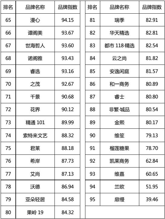 2017年5月有限服务中档酒店品牌发展报告