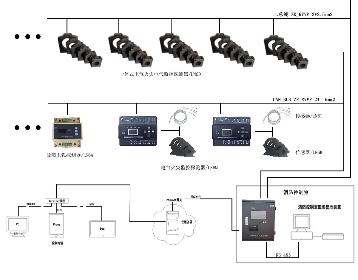 智慧安全用电云平台电气火灾监控系统—乐鸟