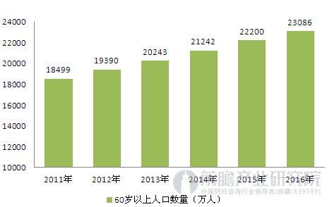 人口老龄化_人口老龄化图表