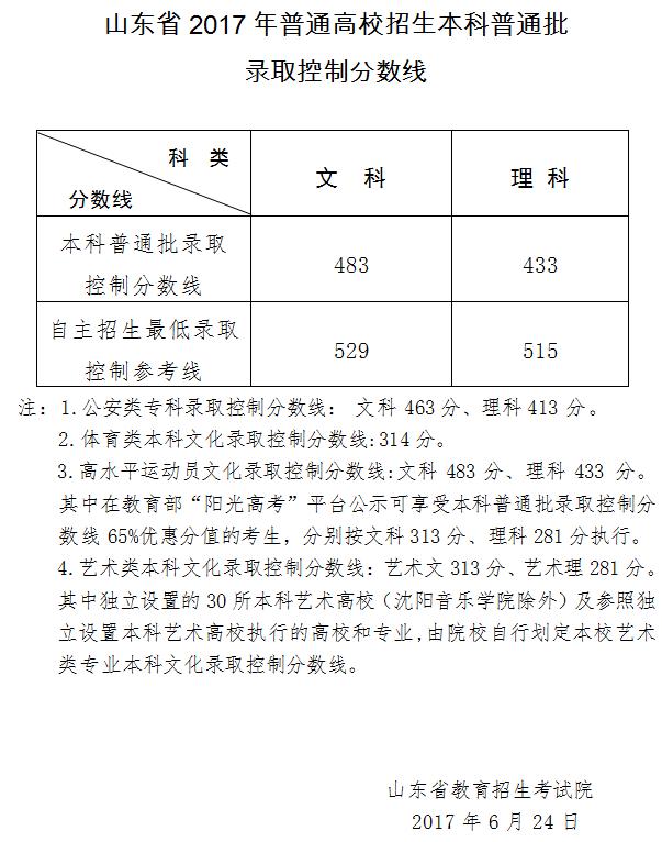 2017山东高考分数线公布:本科理433分 文483