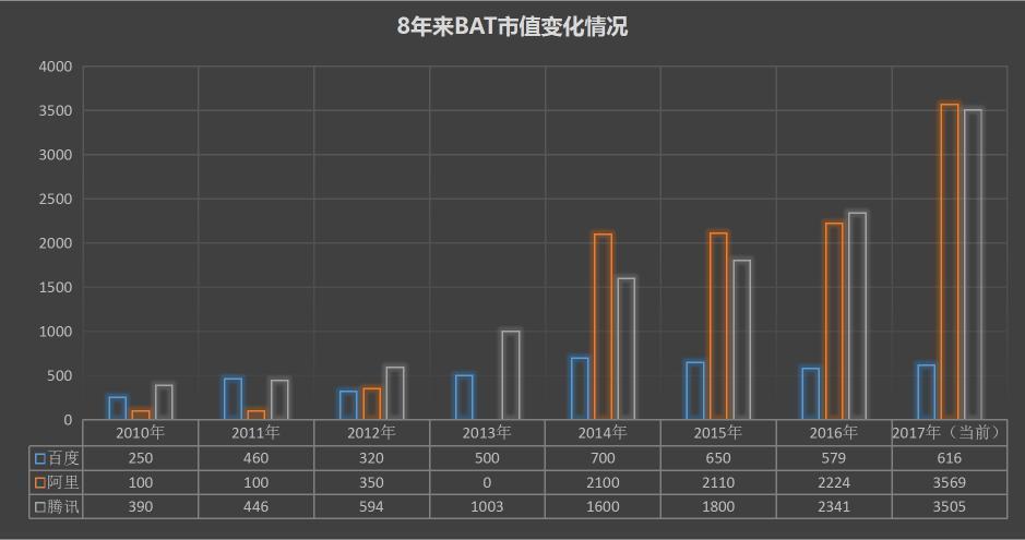 从此BTJ取代BAT?百度掉队但京东实力尚不足! 科技资讯 第6张