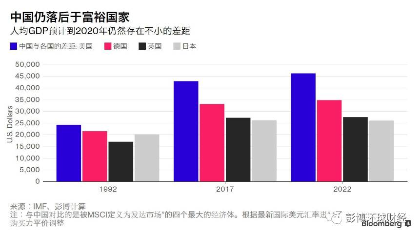 欧洲人均gdp排名_未来5年,中国多个地区将步入初等发达国家水平