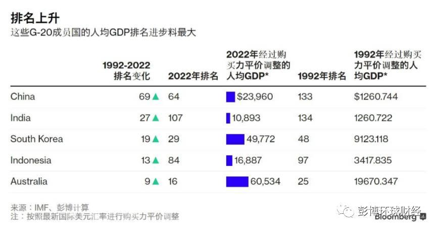 中国人均gdp排名后十位_2017年中国各省人均GDP排名 世界排名