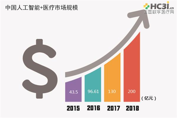 2016-2017年度人工智能+医疗市场分析及趋势报告