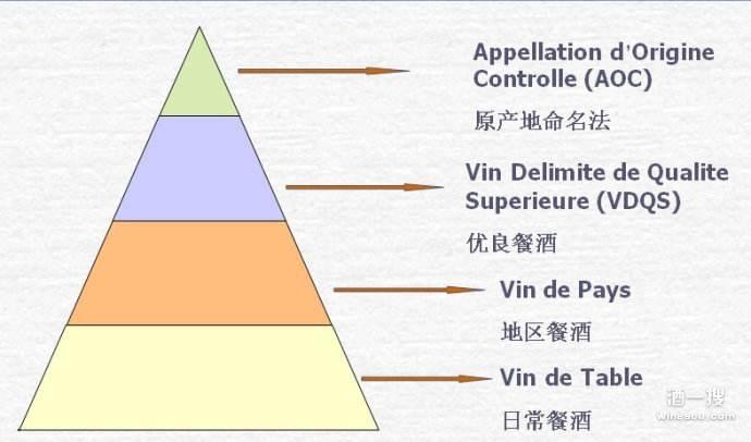 法国葡萄酒等级划分及质量类别