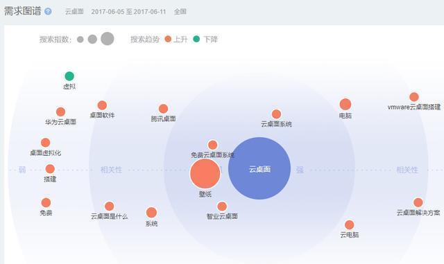 中国云系统