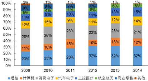 印制电路板市场分析项目商业计划书