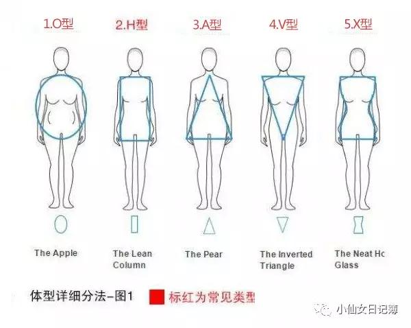 身材的你,你知道连衣裙咋挑吗?图片