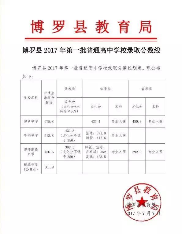 2017惠州各县区高中录取分数线公布