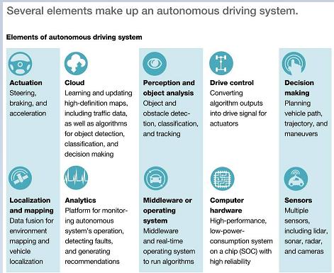 人工智能汽车驾驶行业报告