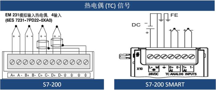 如下图所示: 图2,s7-200 与 s7-200 smart 模拟量输入/输出接线图 由