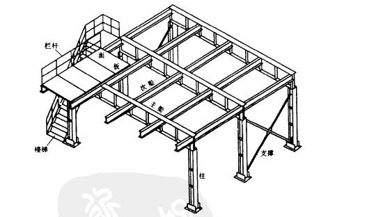 钢结构平台应用范围广,主要用于工业生产中设备支承平台,走道平台