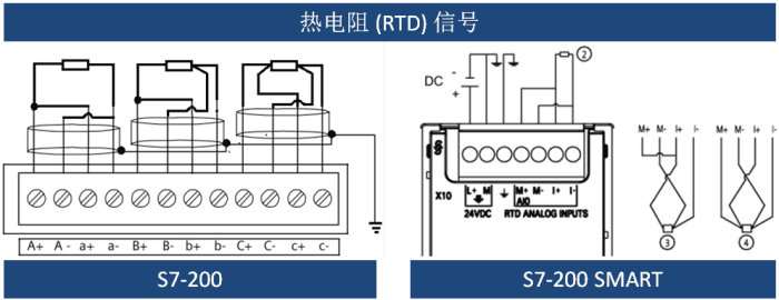 模拟量输入/输出接线图 由上图可见,s7-200 与s7-200 smart 接线方式