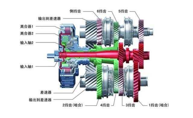 由于双离合变速器采用的结构更加简单,整体重量更小巧,机械部件之间的