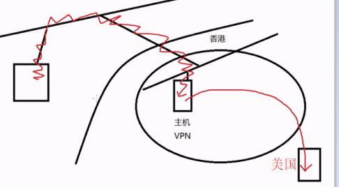 你可以去阿里云购买个国外的服务器自己弄一个vpn去出售.