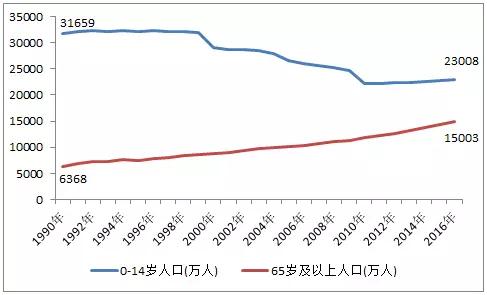 2019年发达国家的人口占世界的比例