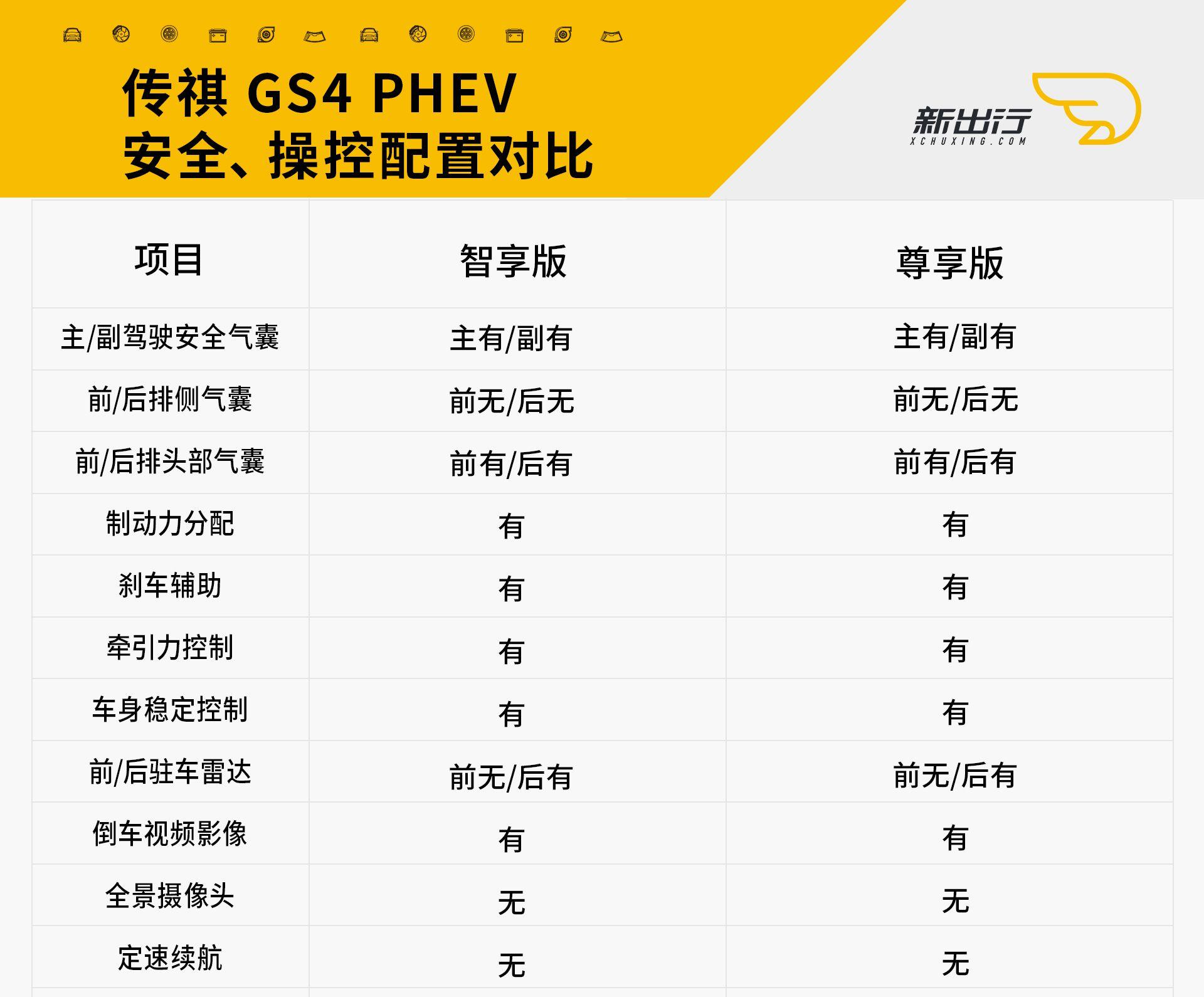 汽车 正文  但在舒适配置上,gs4 phev只有尊享版配备真皮方向盘,主