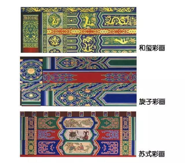和玺彩画(双中括号),玄子彩画(单括符),苏式彩画(卷花草图案)图片