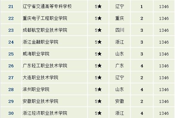 职业学校排名_初中学校排名