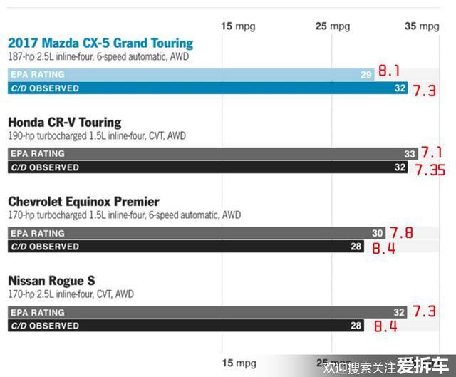 本田CR-V最怕的不是RAV4竟是一辆马自达_凤凰彩票购彩平台