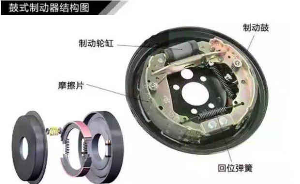 鼓式刹车内部结构简单并且制造成本也比较低,所以比盘式的便宜,一般大