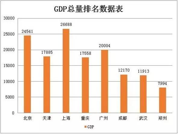 上海经济总量占全国_上海夜景