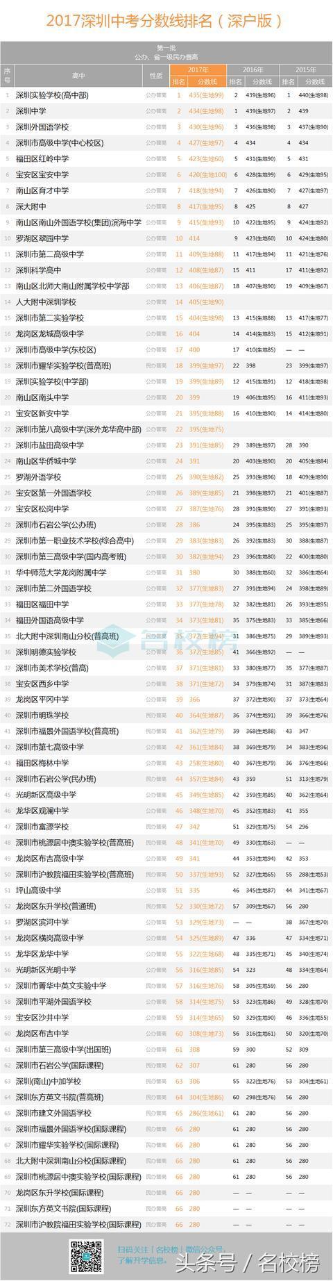 2017深圳中考分数线排名 第一批