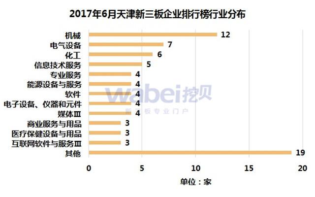 2017年6月天津新三板企业市值排行榜