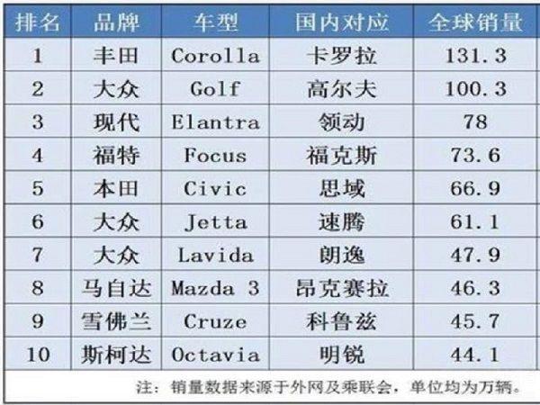 1200万全球销量见证 北京现代领动传承品质精髓