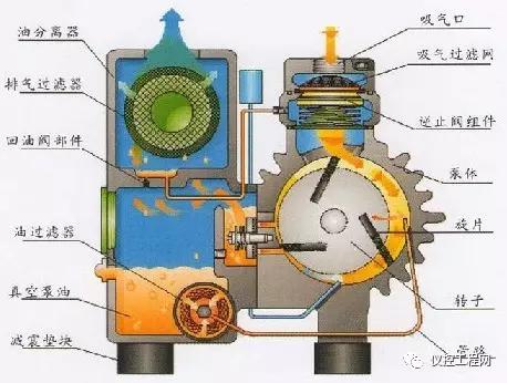 旋片式真空泵的原理,应用,安装,故障与维护图片