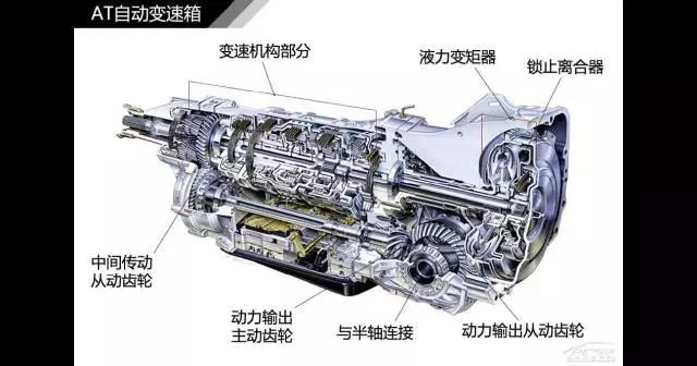 液力自动变速箱不用机械式的离合器,而且只有低速,高速和倒车三个挡位