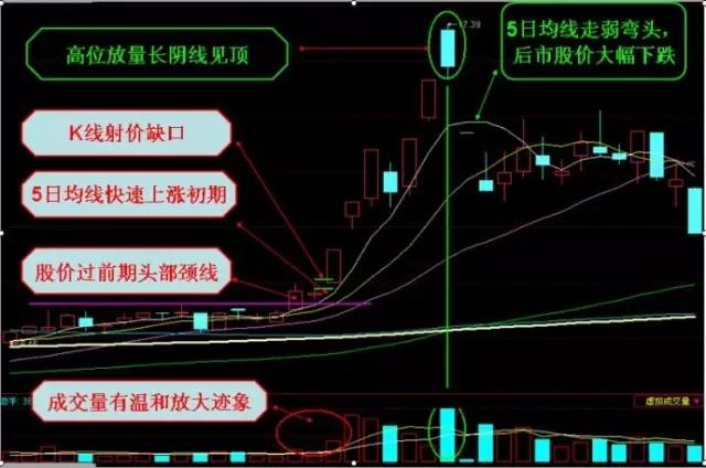 3,均线出现快速上涨走势,股价相对高位短暂整理之后,股价再次出现一波小幅上涨便见顶回落,后市股价连续大幅回调   五、逐浪下降   (一)均线逐浪下降形,技术图形   均线逐浪下降形,与昨天讲解的均线逐浪上升形技术图形刚好相反,同样由三条不同时间周期的移动