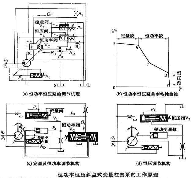 高于恒压阀v,(pc阀)的弹簧预紧力时,v,工作于左位,此时进入恒压段.图片