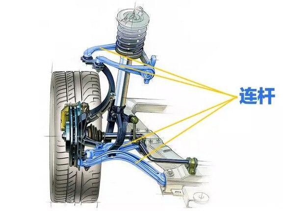 麦弗逊式悬架的主要结构即是由螺旋弹簧加上减震器以及a字下摆臂组成.
