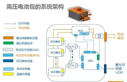 其中,模组之间,电芯之间以及管理电芯的电池管理系统(bms)内部的电流
