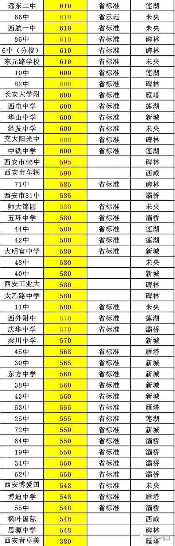 附:2017年西安市97所分校及权威预估录取分数线【高中中考】黑板报高中版国庆节图片
