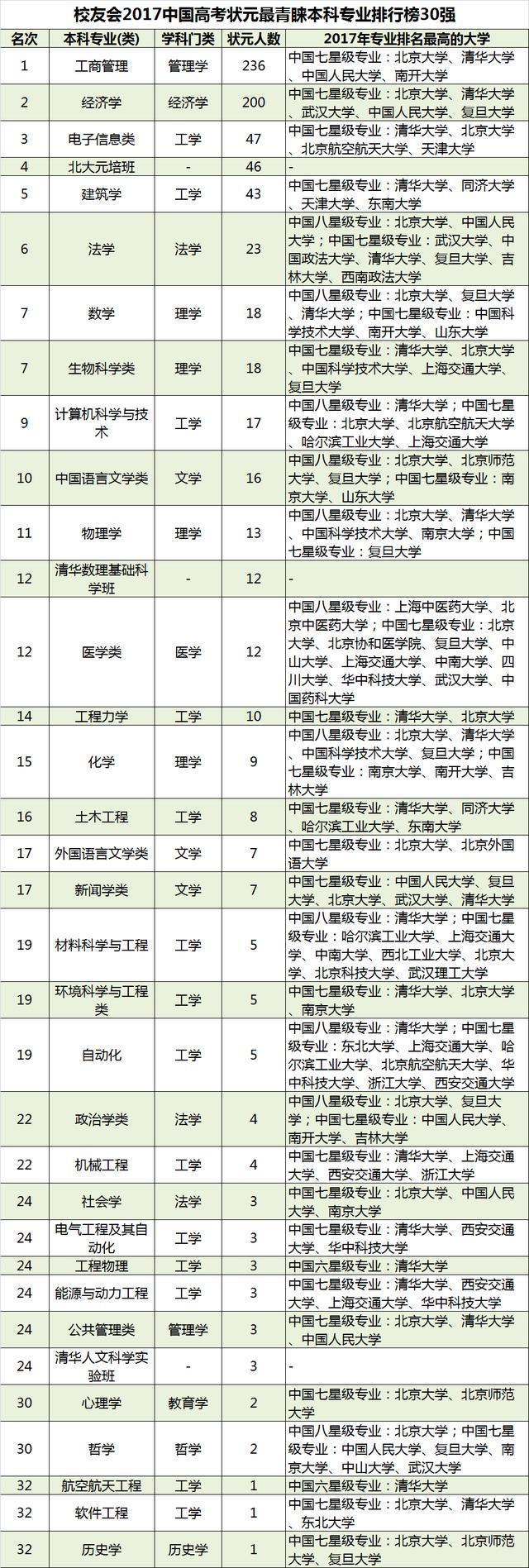 最新中国高考状元调查报告出炉,清华大学最受状元青睐