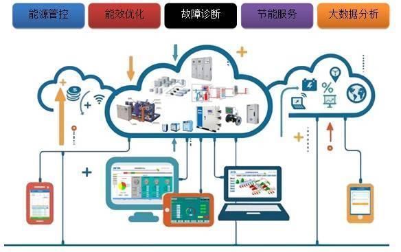 哲达科技智慧能源云服务平台