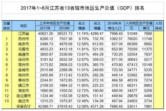 2017上半年成都gdp_2017年上半年广东各地市GDP情况