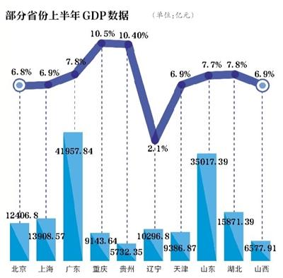 临湘gdp_2017年全国31省市GDP数据公布,和2016年比有何变化