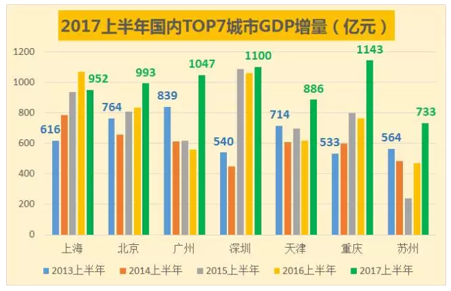 深圳gdp2017_深圳gdp