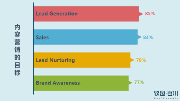 内容营销之内容团队搭建篇——SCRM营销自动化(致趣出品)