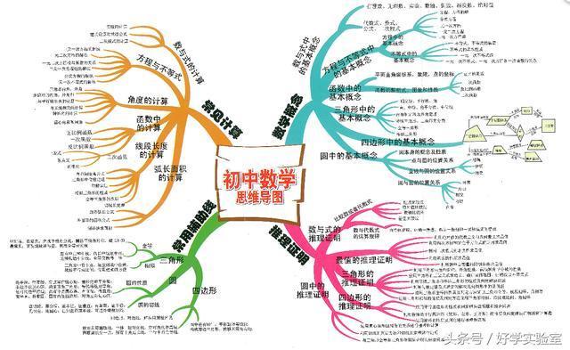 初中数学知识结构思维导图(登录学科网,搜索即可免费下载下图) 考点1